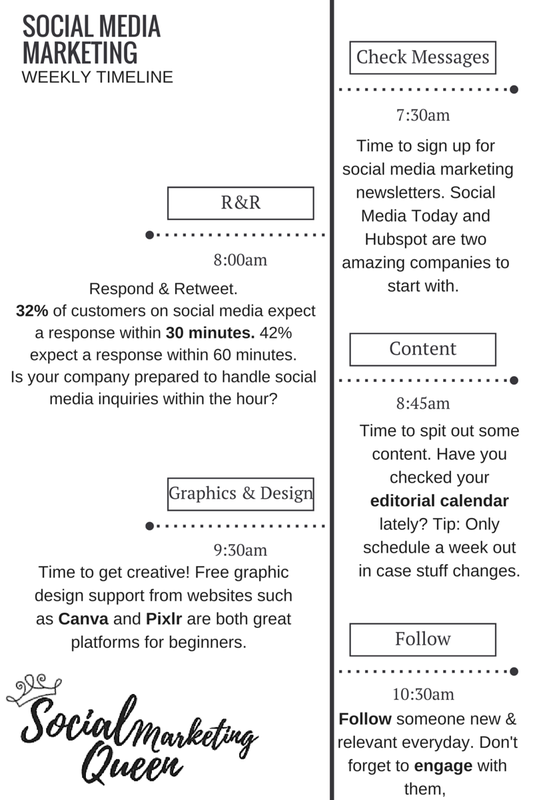 social_media_marketing_timeline
