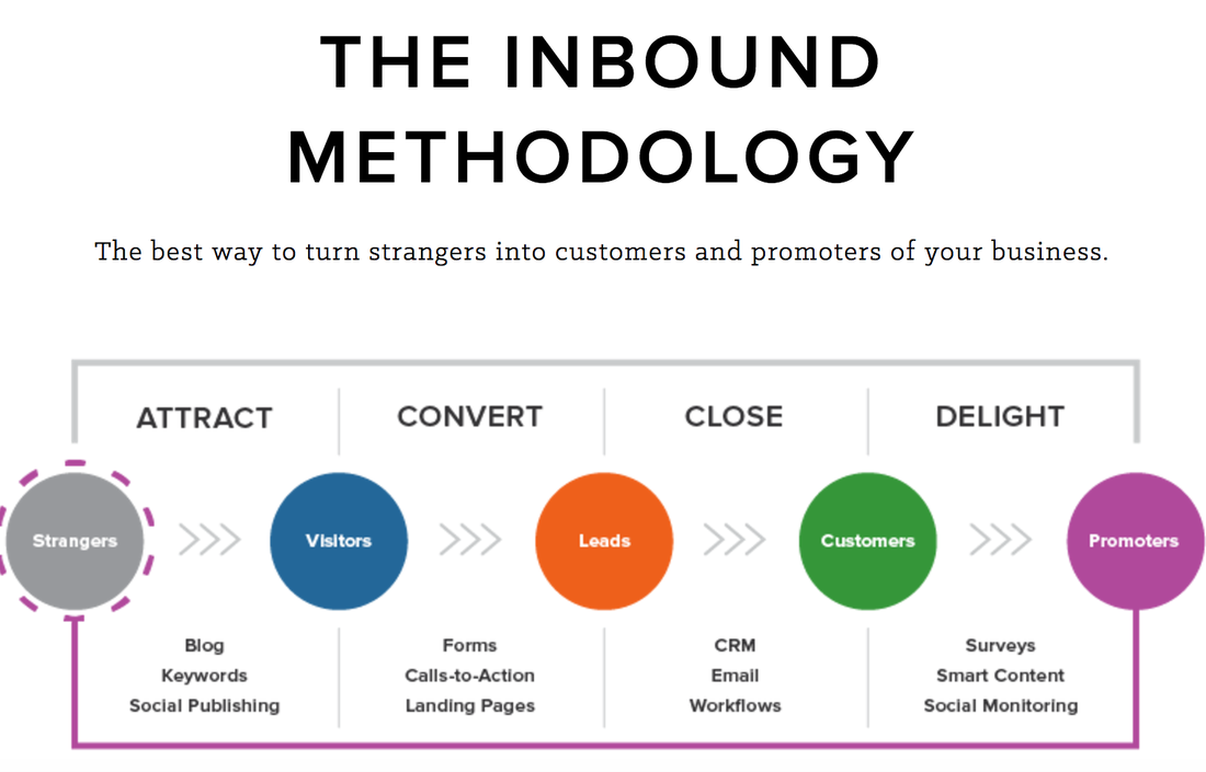 inbound_marketing_method